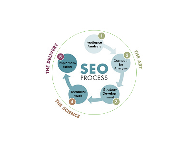local seo company for toronto small business owners